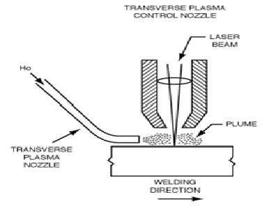 Laser beam welding-Characterstics and Advantages