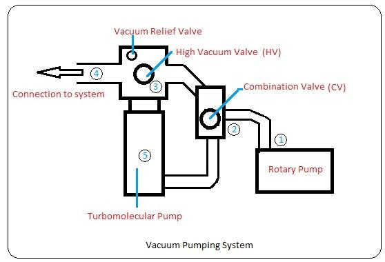 Operational Procedure For Vacuum Pumping Systems