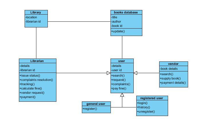 use case diagram library management system start stop jog wiring uml diagrams for the studies and class