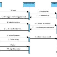 Use Case Diagram Library Management System Reversible Single Phase Ac Motor Wiring Uml Diagrams For The Studies And Sequence