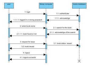 UML Diagrams For The Case Studies Library Management System And Online Mobile Recharge