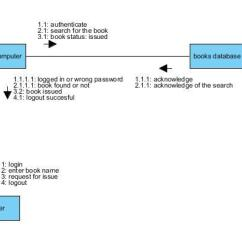 9 Uml Diagrams For Library Management System 3 To 1 Pulley Diagram The Case Studies And Collaboration