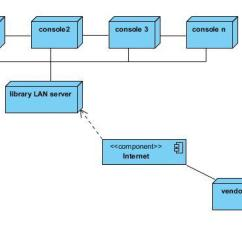 Uml Deployment Diagram Tutorial 7 Way Rv Blade Wiring Diagrams For The Case Studies Library Management System And