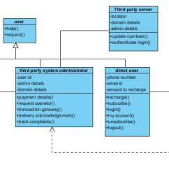 Class Diagram For Library Management System 4 3 Vortec Wiring Uml Diagrams The Case Studies And Online Mobile Recharge