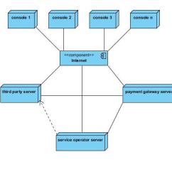 State Transition Diagram Example Library Management System 2001 Mitsubishi Galant Radio Wiring Uml Diagrams For The Case Studies And Online Mobile Recharge Deployment