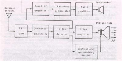 Block Diagram Of Tv Receiver