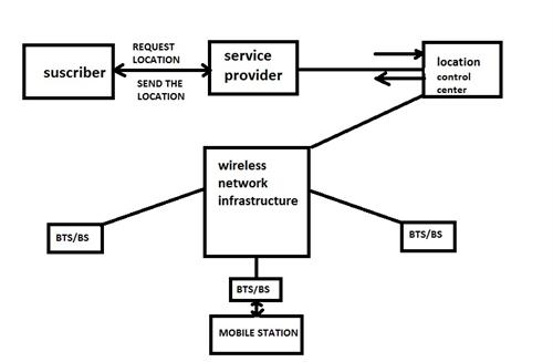 Wireless Geo Location Systems- Types, Architecture And