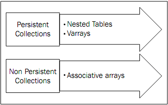 PL/SQL : Collections, Associative arrays, Nested tables
