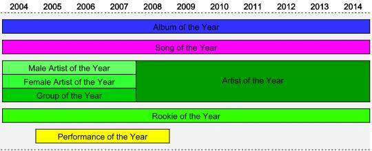 kma_category_timeline_main