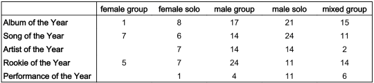 kma_genders-general-nominee-table