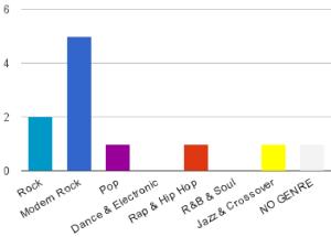 kma_genres-albums-winnerdiagram