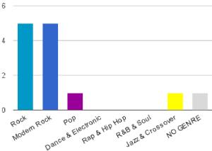 kma_genres-rookies-winnersdiagram