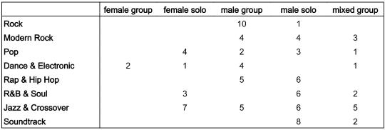 kma_genders-genre-albums-winnertable