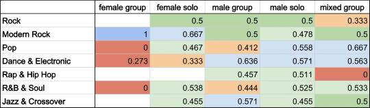 kma_genders-genre-ratios