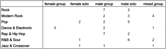 kma_genders-genre-songs-winnertable