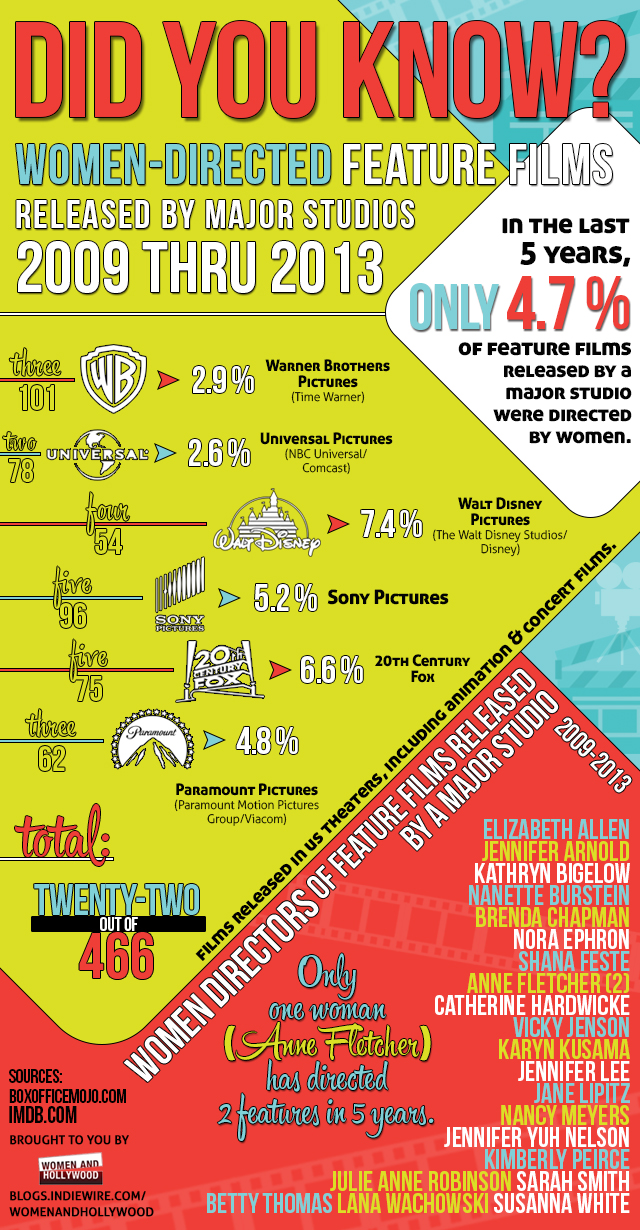 Infographic Women Directors In The Studio System IndieWire