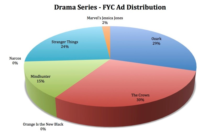 Netflix - Awards Pie Charts
