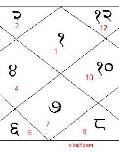 Jyotish chart also indian vedic astrology predict future rh indif
