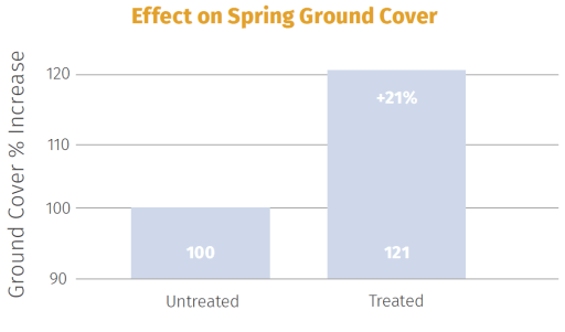 This graph shows an increase in Spring ground cover after recommended applications of Solar Pro-Active OneShot