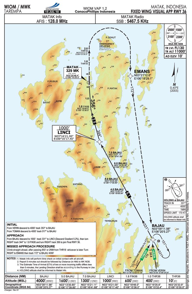 INDOAVIS VFR Approach Chart Series Visual Approach Chart
