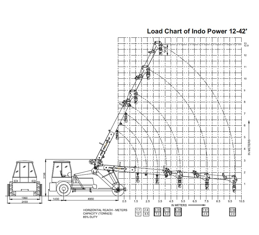 Indo Farm Cranes: Indo Power 12 AV
