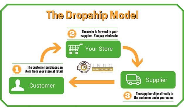 supplier-dropship-terpercaya-di-Jakarta