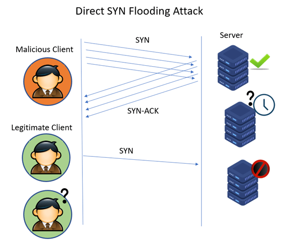 syn attack