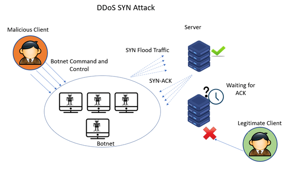 DDoS syn attack