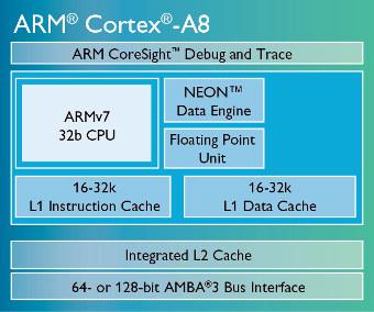 Procesador Cortex-A8