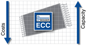 Software ECC para NAND Flash