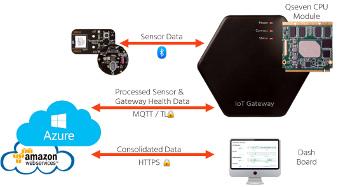 API Cloud para pasarelas IoT