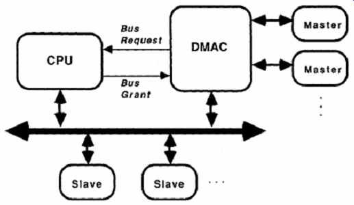 System organization [part 1]