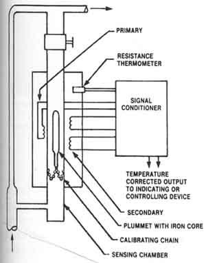Liquid Density Sensor