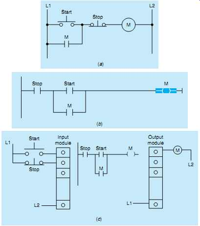 3 phase start stop switch wiring diagram multiple outlets plc control systems & automation -- introduction