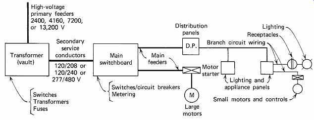 Building Electrical System Facbooik Com