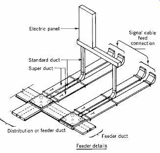 Electrical Systems and Materials: Wiring and Raceways (part 2)