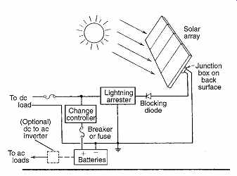 Photovoltaic Systems (part 1)