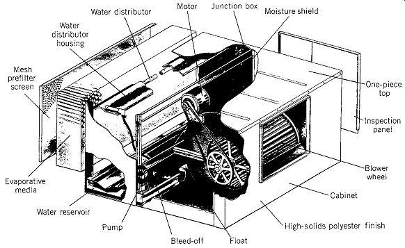 HVAC for Smaller Buildings