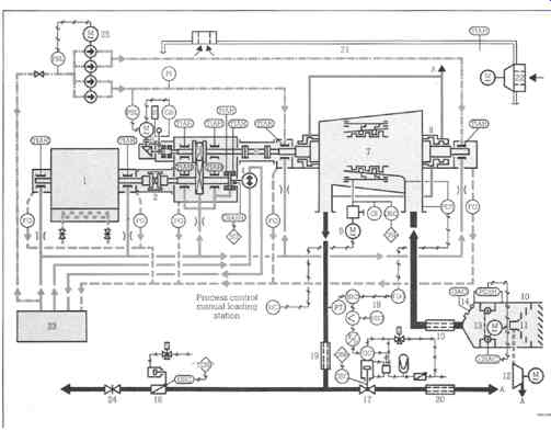 Process Plant Machinery--Axial Flow Compressors (part 2)