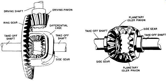 Guide to Process Plant Machinery--Gear Speed Transmission