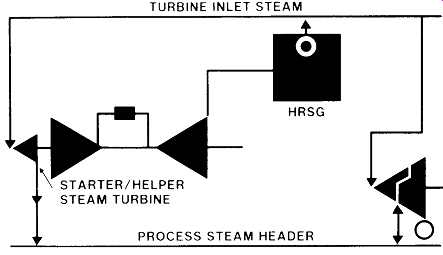 Gas Turbine Cycles / Life Cycle Usage / Specific
