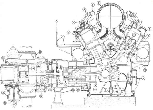 Process Plant Machinery--Gas Engines