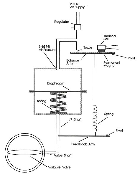 Simplified Pneumatic-Assisted Valve