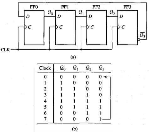 VHDL example codes: Johnson Counter