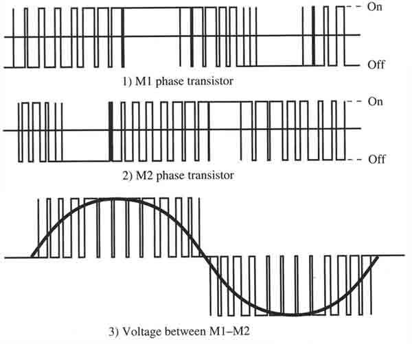 Output waveform of the PWM section of the variable-frequency drive. Notice all of the points where the transistor is switched on & off inside each half-wave.