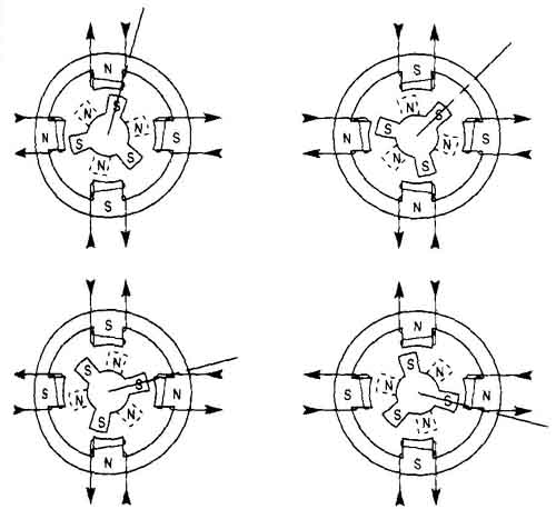 Switching Sequence: Full & Half-Step Motors