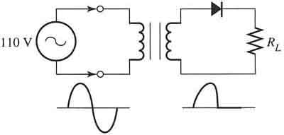 Single-Phase Rectifiers