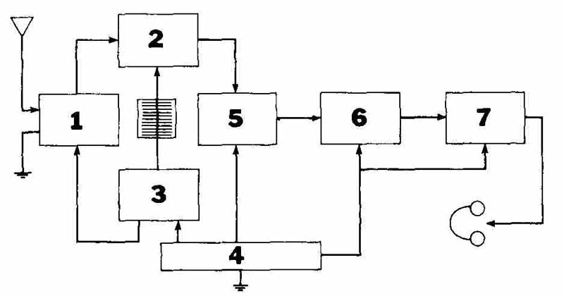 Drafting for Electronics--Block Diagrams