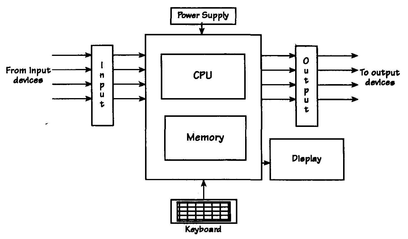 Block Diagram Of Programmable Logic Controller (Plc
