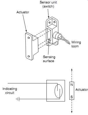 Reed Switch Applications Reed Switches Manufacturers